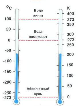почему разность температур в цельсиях и кельвинах равны того, компания Brubeck